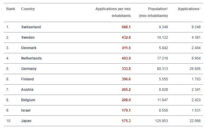 Switzerland tops EPO Patent ranking